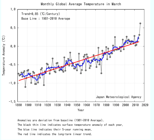 18.04-march-hottest-on-record-2