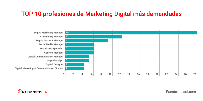 profesiones-marketing-digital-demandadas-2018.png